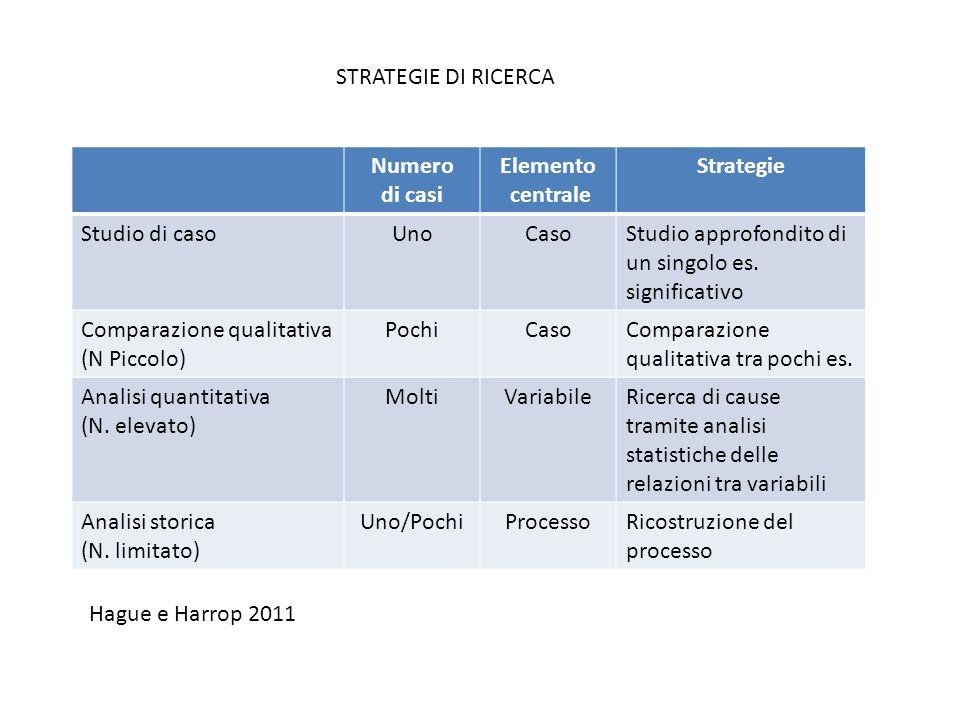 Numero di casi Elemento centrale Strategie Studio di casoUnoCasoStudio approfondito di un singolo es. significativo Comparazione qualitativa (N Piccol