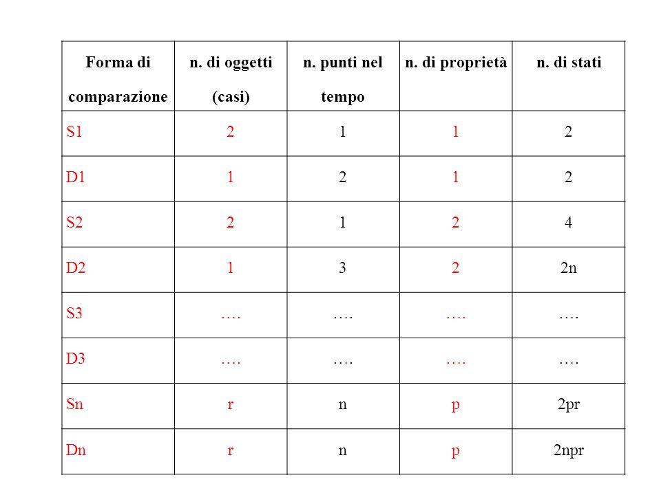 Forma di comparazione n. di oggetti (casi) n. punti nel tempo n. di proprietàn. di stati S12112 D11212 S22124 D21322n S3…. D3…. Snrnp2pr Dnrnp2npr