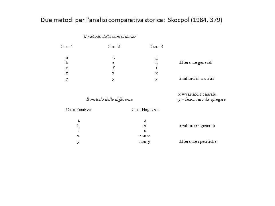 Due metodi per l'analisi comparativa storica: Skocpol (1984, 379)