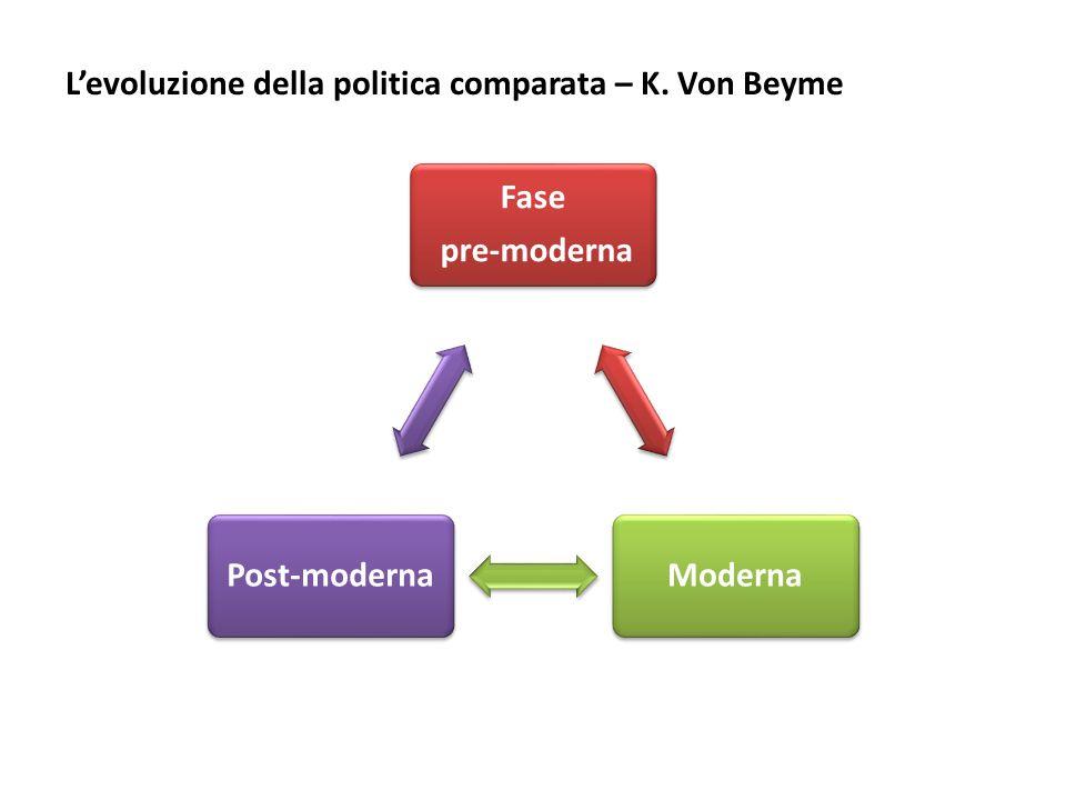 I Limiti della comparazione Il bongo-bonghismo Il problema di Galton La globalizzazione L'europeizzazione La questione dell'apprendimento (learning process) L'incommensurabilità La causalità congiunturale