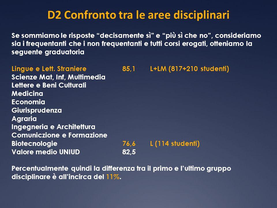 D2 Confronto tra le aree disciplinari Se sommiamo le risposte decisamente sì e più sì che no , consideriamo sia i frequentanti che i non frequentanti e tutti corsi erogati, otteniamo la seguente graduatoria Lingue e Lett.