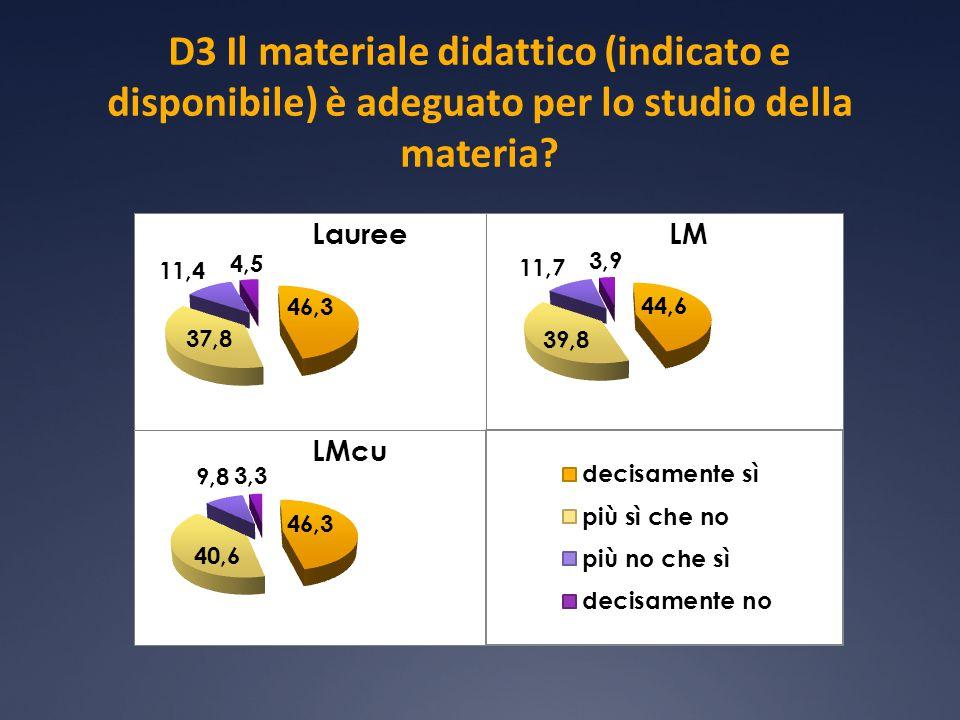 D3 Il materiale didattico (indicato e disponibile) è adeguato per lo studio della materia