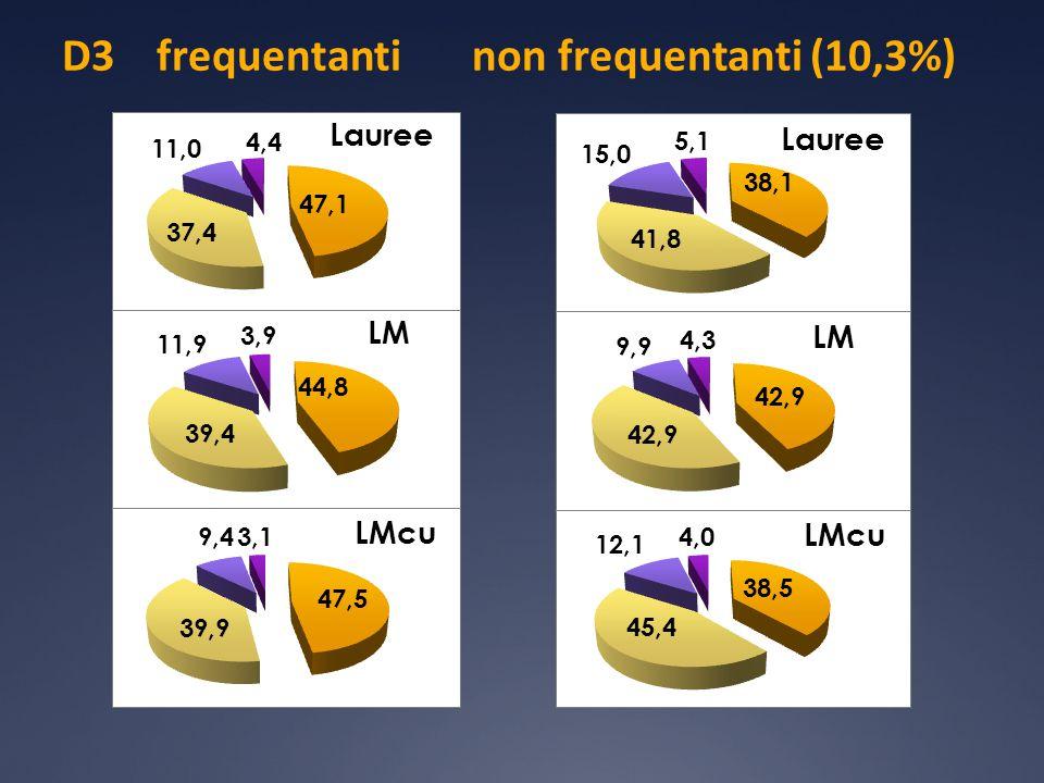 D3 frequentanti non frequentanti (10,3%)