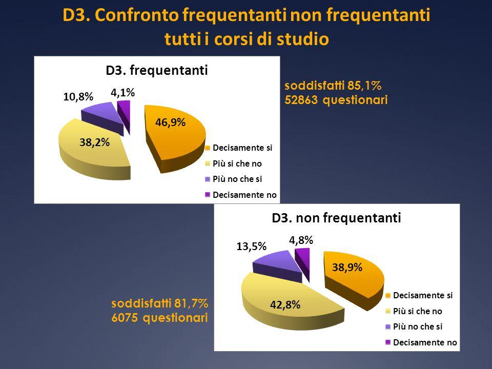 D3. Confronto frequentanti non frequentanti tutti i corsi di studio soddisfatti 85,1% 52863 questionari soddisfatti 81,7% 6075 questionari