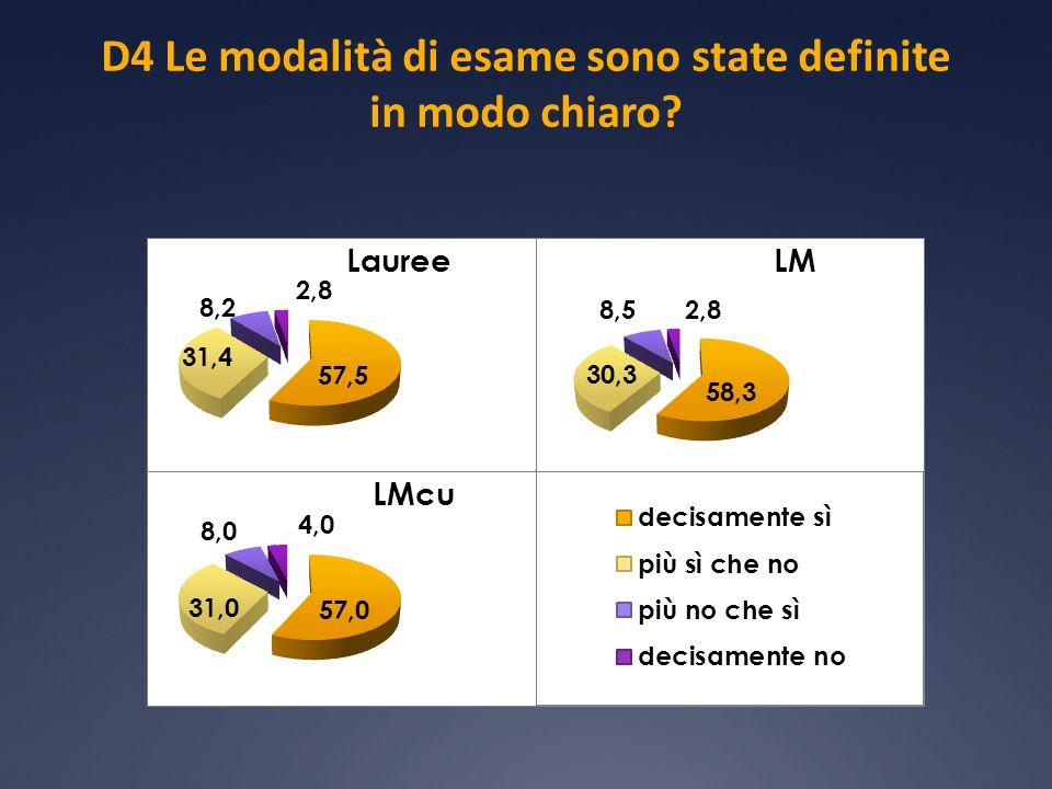 D4 Le modalità di esame sono state definite in modo chiaro?