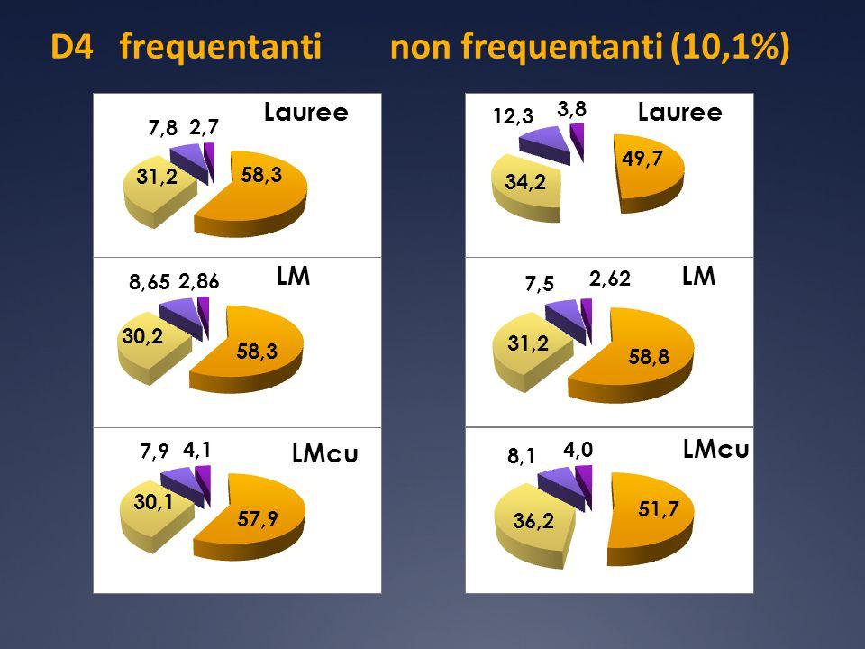 D4 frequentanti non frequentanti (10,1%)