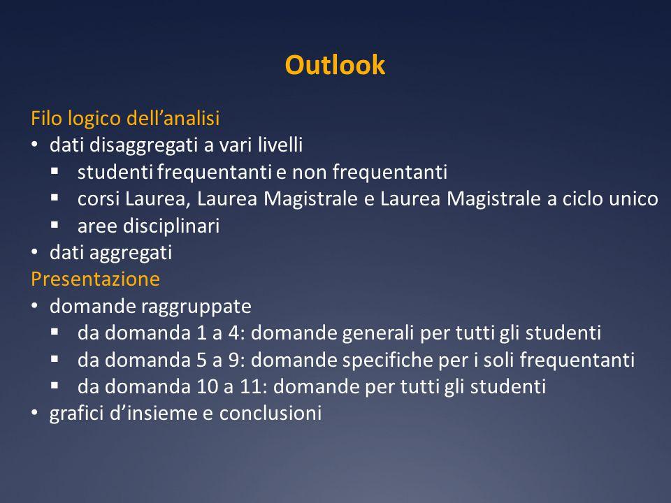 D9 L'insegnamento è stato svolto in maniera coerente con quanto dichiarato nel sito Web del corso di studio?