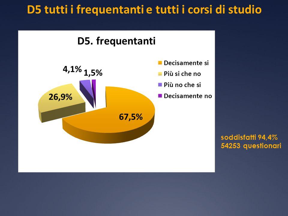 D5 tutti i frequentanti e tutti i corsi di studio soddisfatti 94,4% 54253 questionari