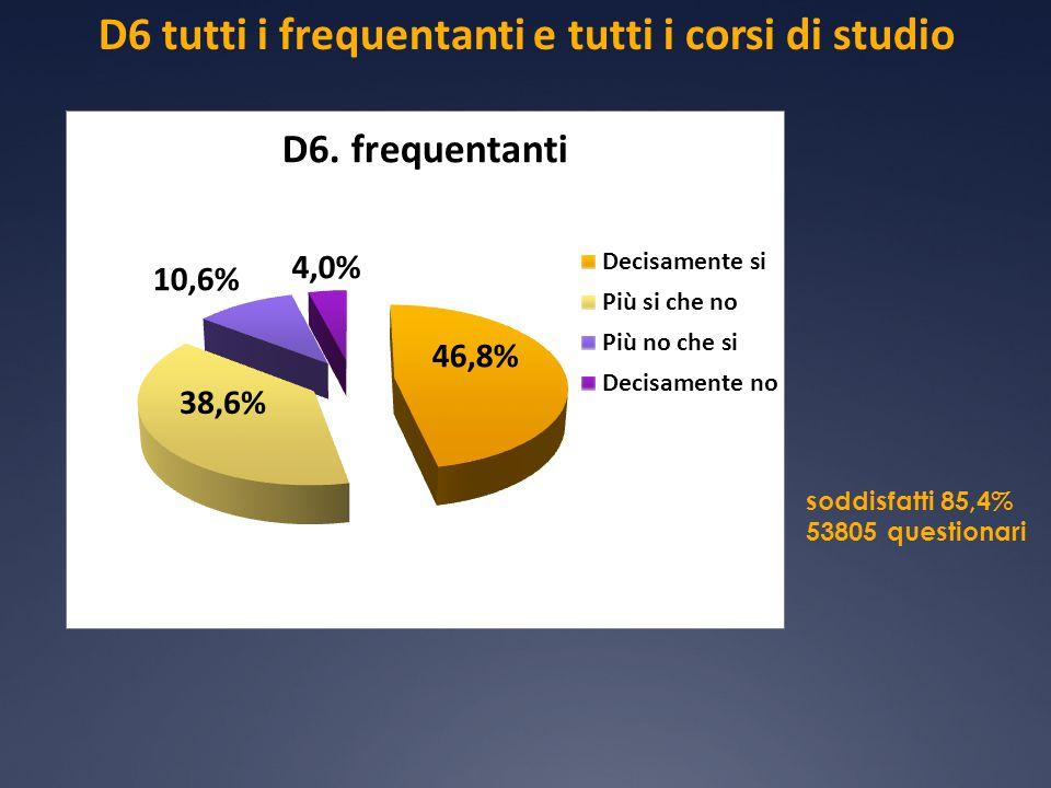 D6 tutti i frequentanti e tutti i corsi di studio soddisfatti 85,4% 53805 questionari