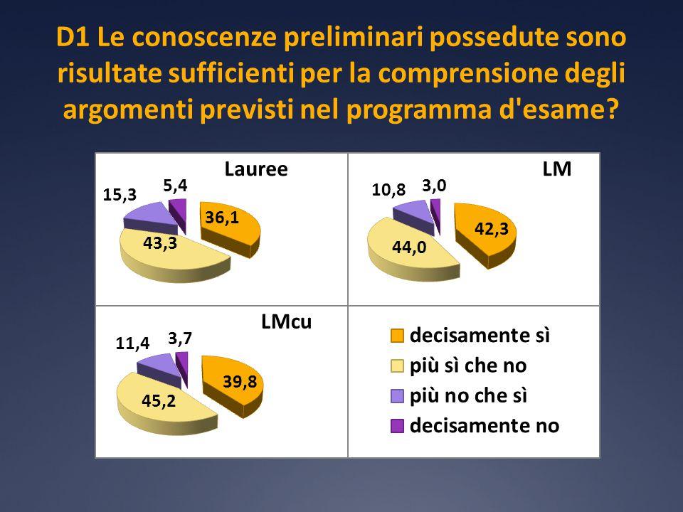 D3 Confronto tra le aree disciplinari Se sommiamo le risposte decisamente sì e più sì che no , consideriamo sia i frequentanti che i non frequentanti e tutti corsi erogati, otteniamo la seguente graduatoria Giurisprudenza88,50LMcu (642 studenti) Lingue e Lett.