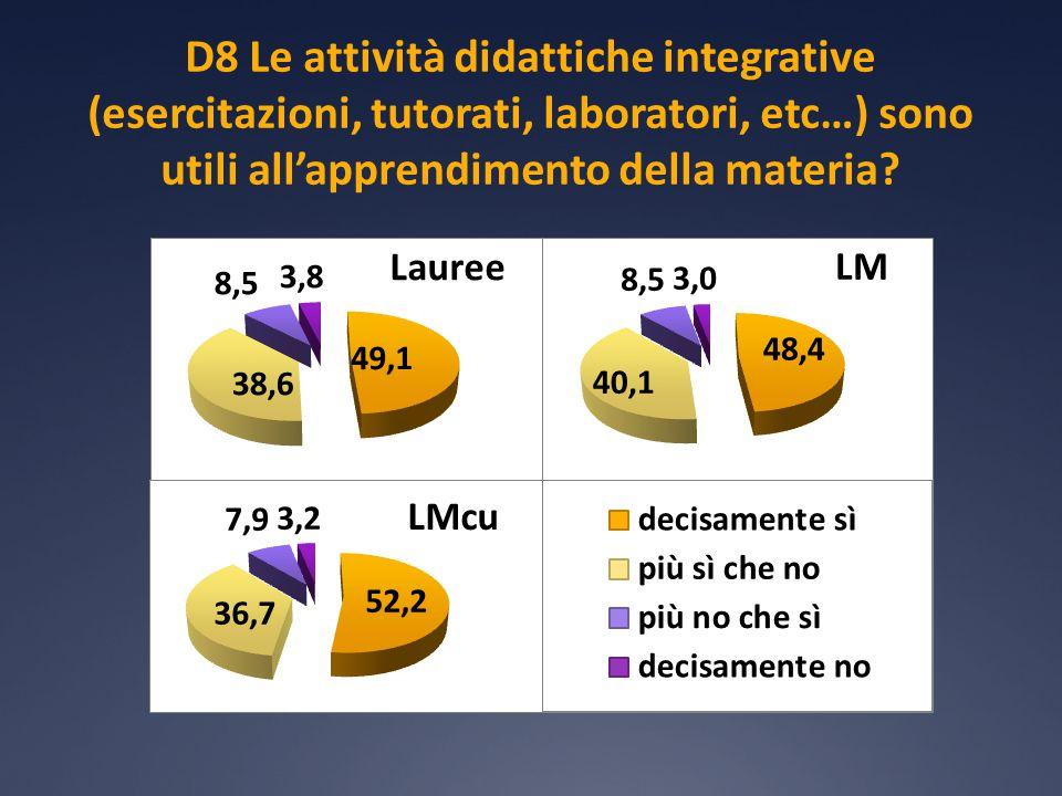 D8 Le attività didattiche integrative (esercitazioni, tutorati, laboratori, etc…) sono utili all'apprendimento della materia
