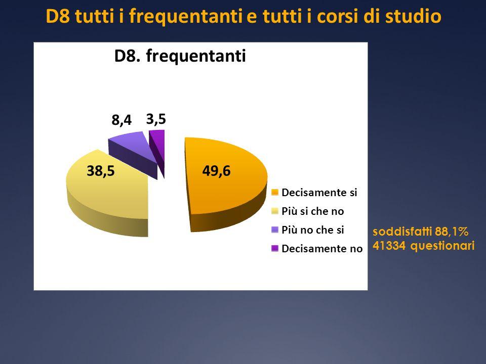 D8 tutti i frequentanti e tutti i corsi di studio soddisfatti 88,1% 41334 questionari