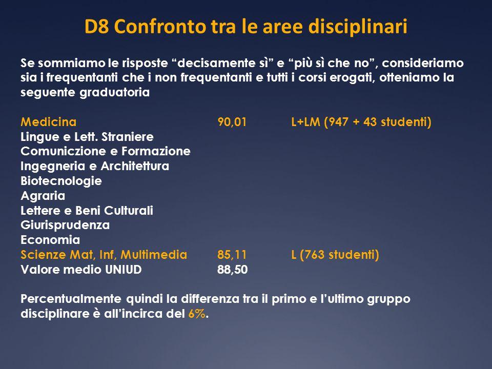 D8 Confronto tra le aree disciplinari Se sommiamo le risposte decisamente sì e più sì che no , consideriamo sia i frequentanti che i non frequentanti e tutti i corsi erogati, otteniamo la seguente graduatoria Medicina90,01L+LM (947 + 43 studenti) Lingue e Lett.
