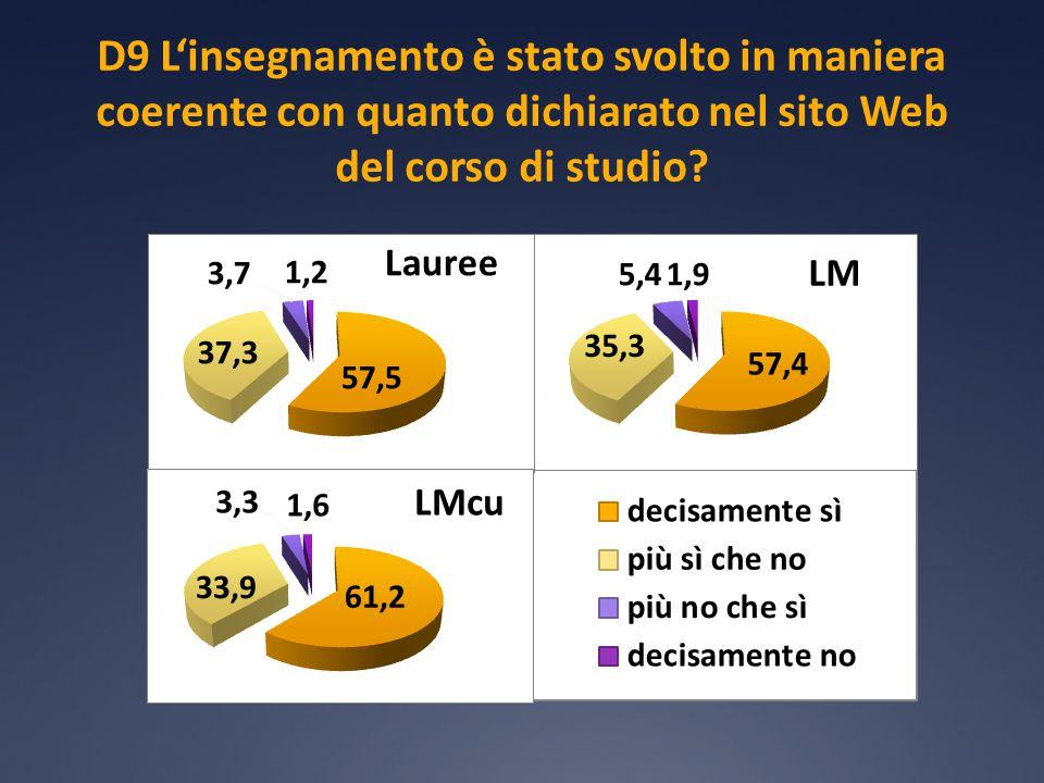 D9 L'insegnamento è stato svolto in maniera coerente con quanto dichiarato nel sito Web del corso di studio