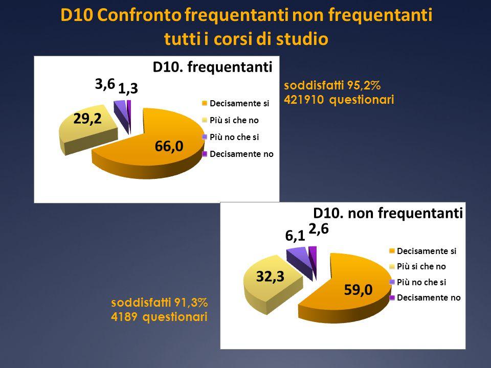 D10 Confronto frequentanti non frequentanti tutti i corsi di studio soddisfatti 95,2% 421910 questionari soddisfatti 91,3% 4189 questionari