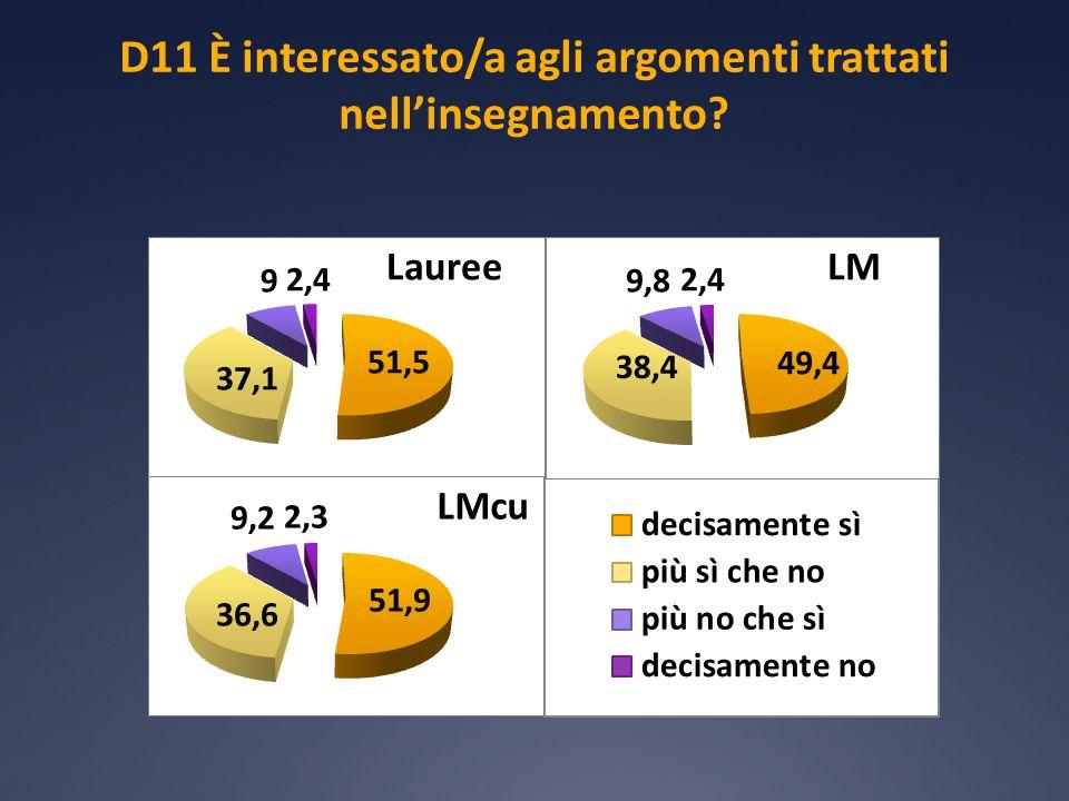 D11 È interessato/a agli argomenti trattati nell'insegnamento?