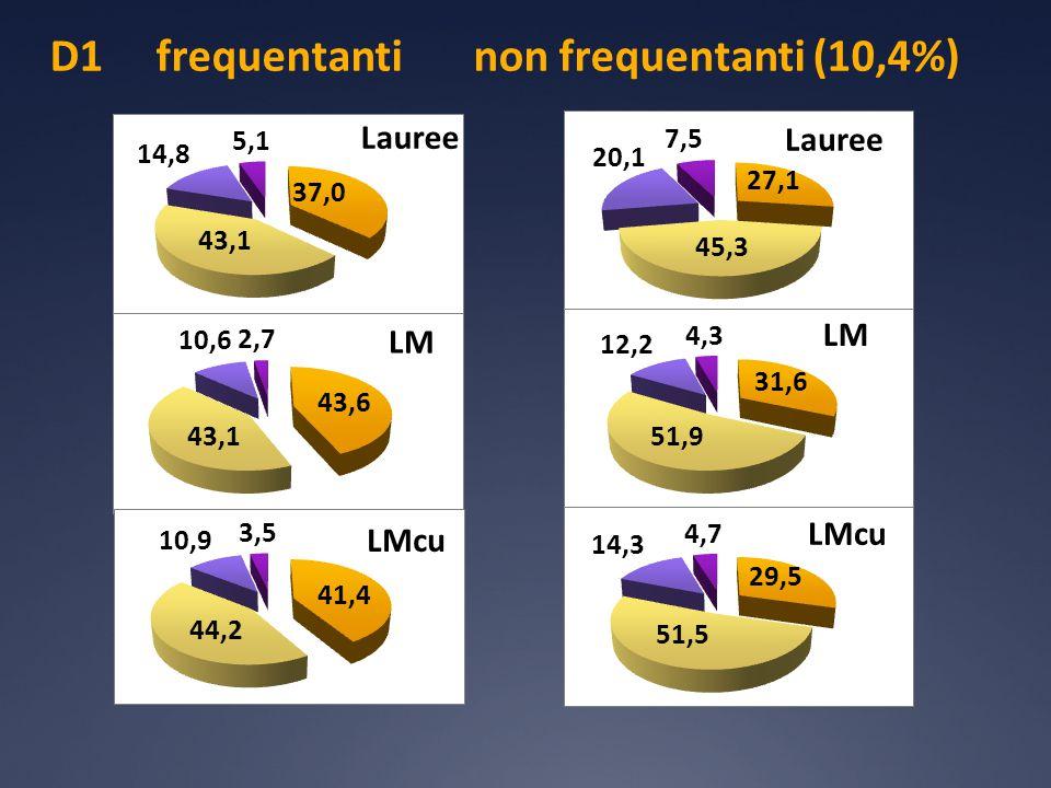D1 Confronto frequentanti non frequentanti tutti i corsi di studio soddisfatti 82,0% 53804 questionari soddisfatti 76,2% 6321 questionari