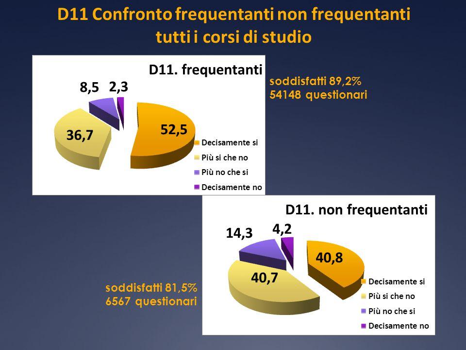 D11 Confronto frequentanti non frequentanti tutti i corsi di studio soddisfatti 89,2% 54148 questionari soddisfatti 81,5% 6567 questionari