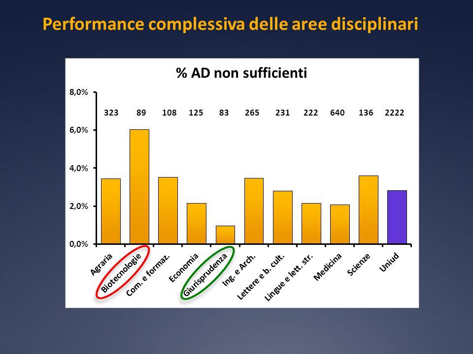 Performance complessiva delle aree disciplinari 319 323 89 108 125 83 265 231 222 640 136 2222
