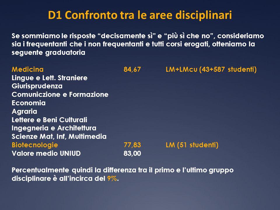 D4 Confronto frequentanti non frequentanti tutti i corsi di studio soddisfatti 89,1% 53913 questionari soddisfatti 85,7% 6063 questionari