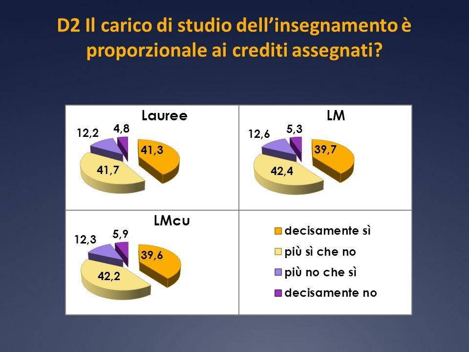 D2 Il carico di studio dell'insegnamento è proporzionale ai crediti assegnati