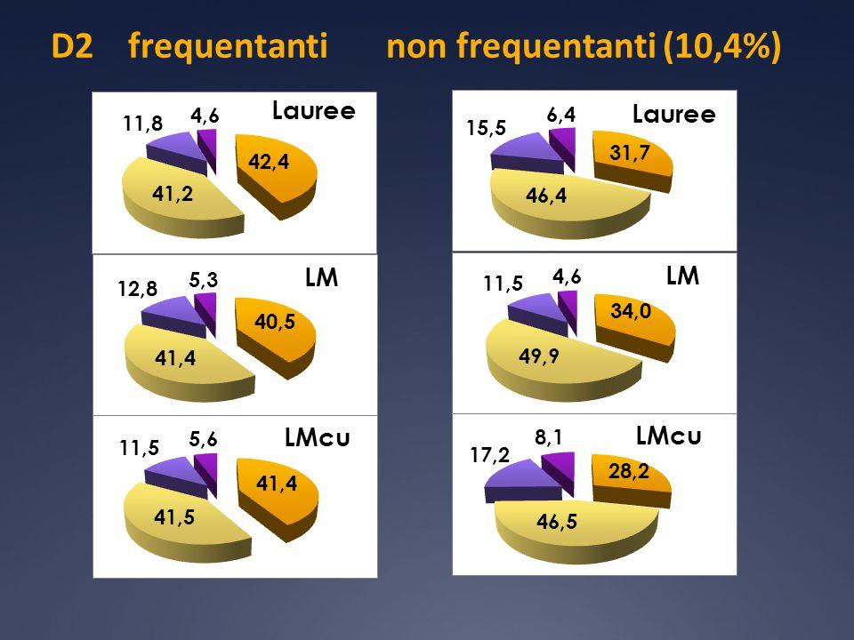 D2 Confronto frequentanti non frequentanti tutti i corsi di studio soddisfatti 83,2% 53274 questionari soddisfatti 78,1% 6187 questionari