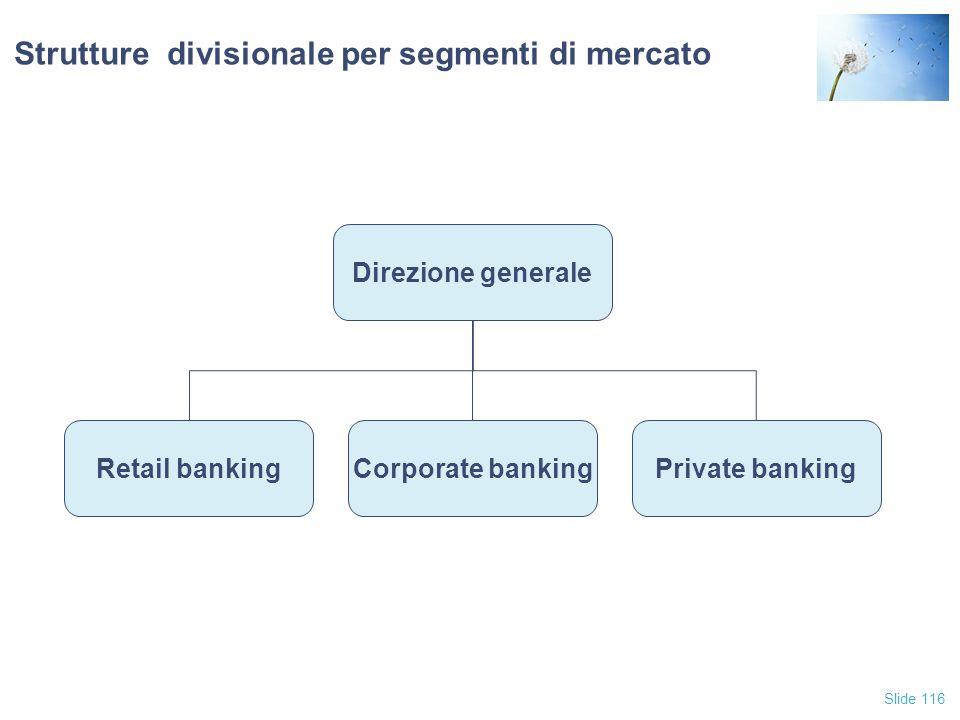 Slide 116 Strutture divisionale per segmenti di mercato Direzione generale Retail bankingPrivate bankingCorporate banking