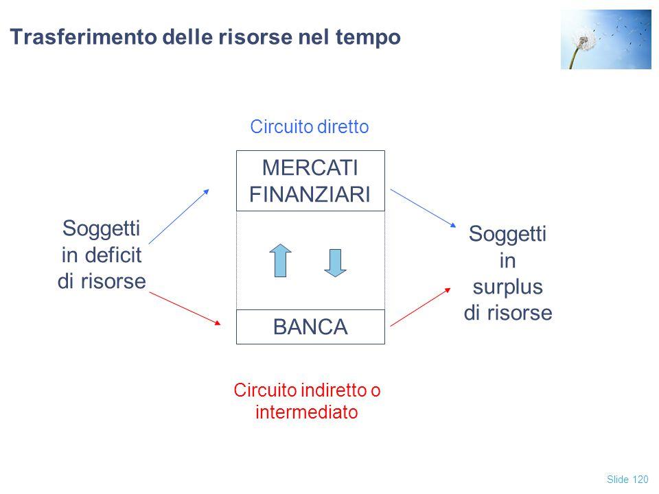 Slide 120 Trasferimento delle risorse nel tempo Soggetti in deficit di risorse Soggetti in surplus di risorse BANCA MERCATI FINANZIARI Circuito dirett