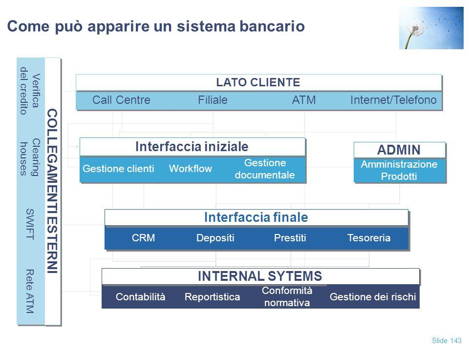 Slide 143 Come può apparire un sistema bancario Contabilità Reportistica Conformità normativa INTERNAL SYTEMS CRM Depositi Prestiti Tesoreria Interfac