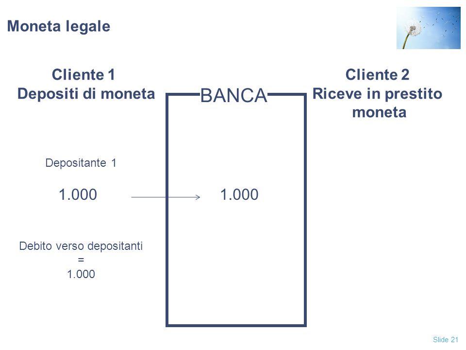 Slide 21 Moneta legale Cliente 1 Depositi di moneta Cliente 2 Riceve in prestito moneta BANCA 1.000 Depositante 1 Debito verso depositanti = 1.000
