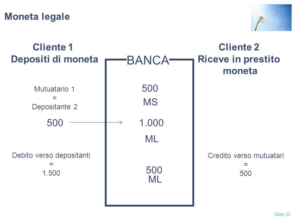 Slide 25 Moneta legale Cliente 1 Depositi di moneta Cliente 2 Riceve in prestito moneta BANCA 1.000500 Mutuatario 1 = Depositante 2 ML 500 MS Debito v