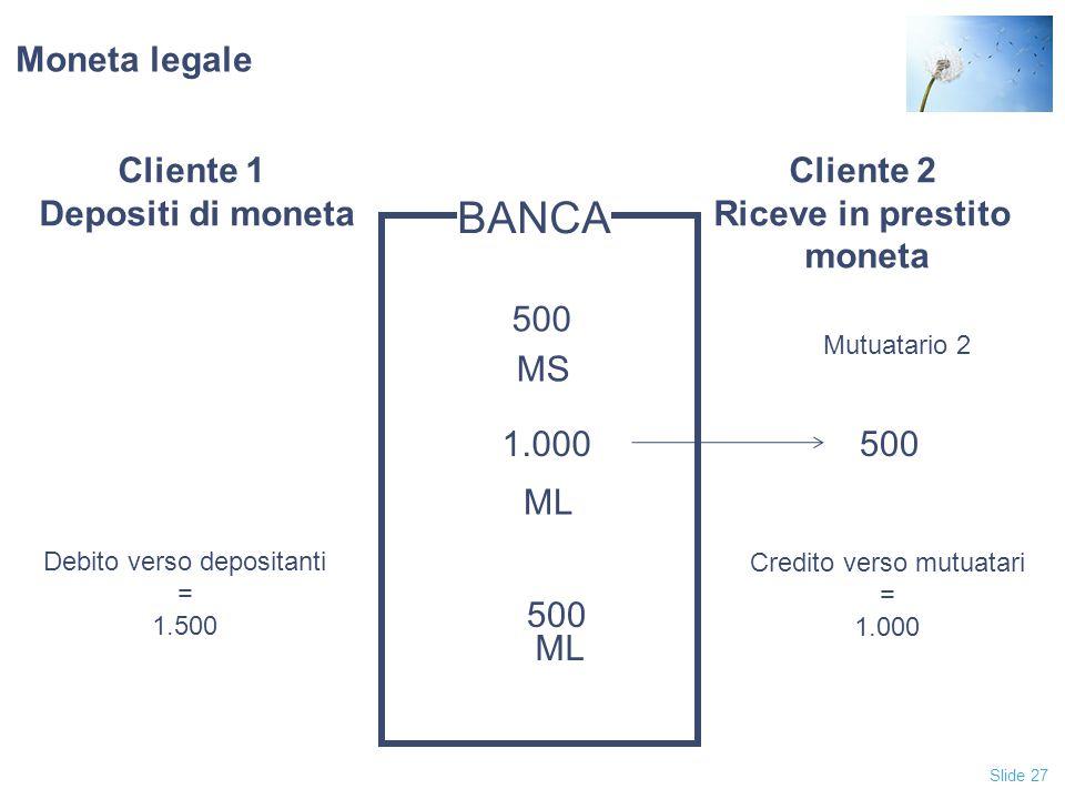 Slide 27 Moneta legale Cliente 1 Depositi di moneta Cliente 2 Riceve in prestito moneta BANCA 1.000500 Mutuatario 2 ML 500 MS Debito verso depositanti