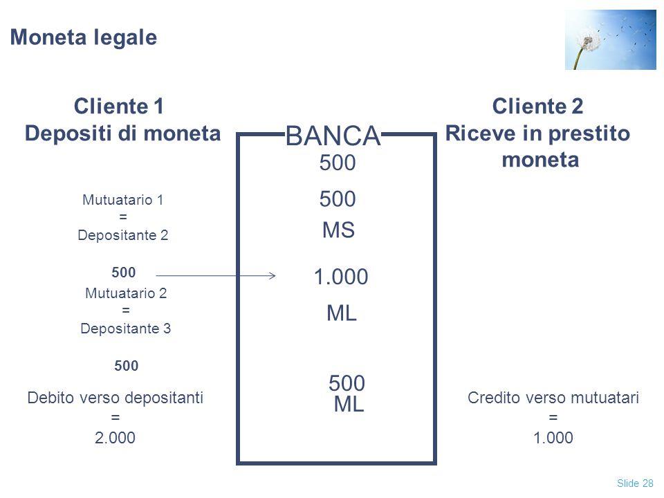 Slide 28 Moneta legale Cliente 1 Depositi di moneta Cliente 2 Riceve in prestito moneta BANCA 1.000 500 Mutuatario 1 = Depositante 2 ML 500 MS Debito