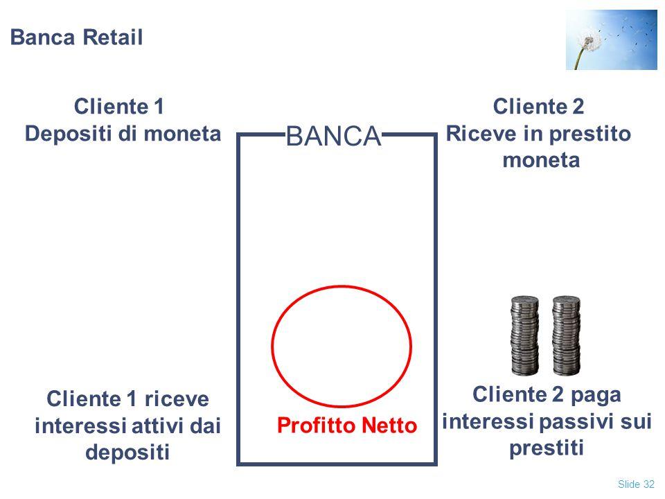 Slide 32 Banca Retail Profitto Netto Cliente 2 paga interessi passivi sui prestiti Cliente 1 riceve interessi attivi dai depositi BANCA Cliente 1 Depo