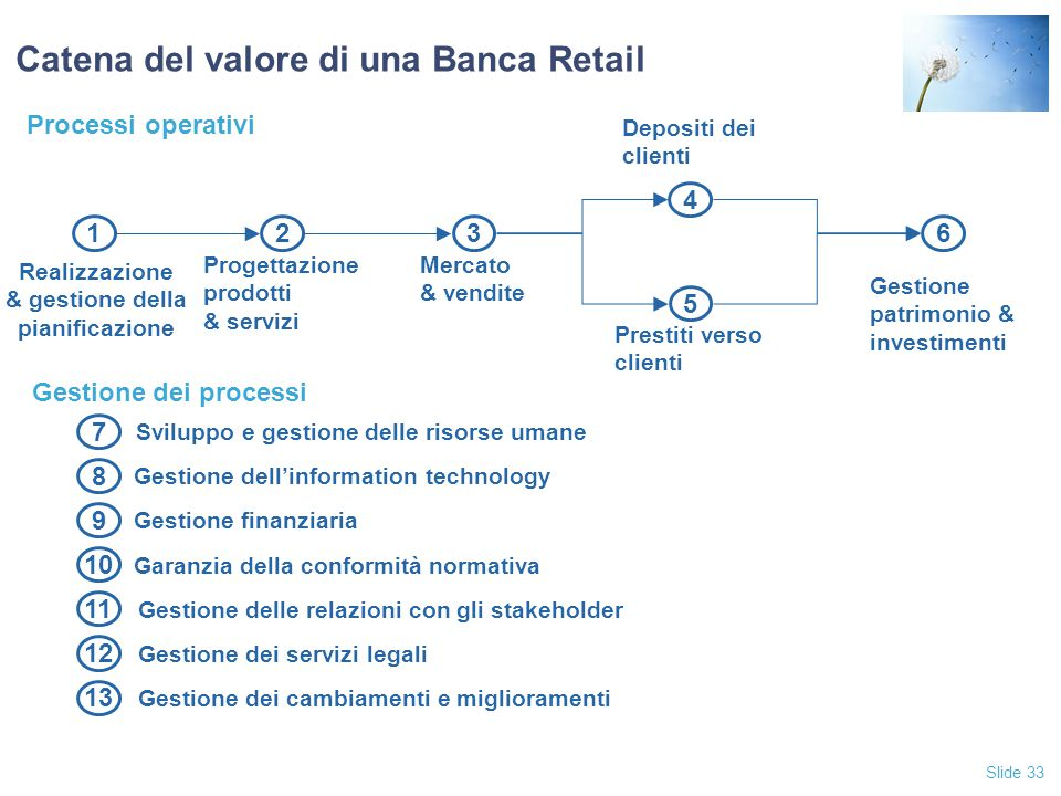 Slide 33 Catena del valore di una Banca Retail 7 Sviluppo e gestione delle risorse umane 8 Gestione dell'information technology 9 Gestione finanziaria