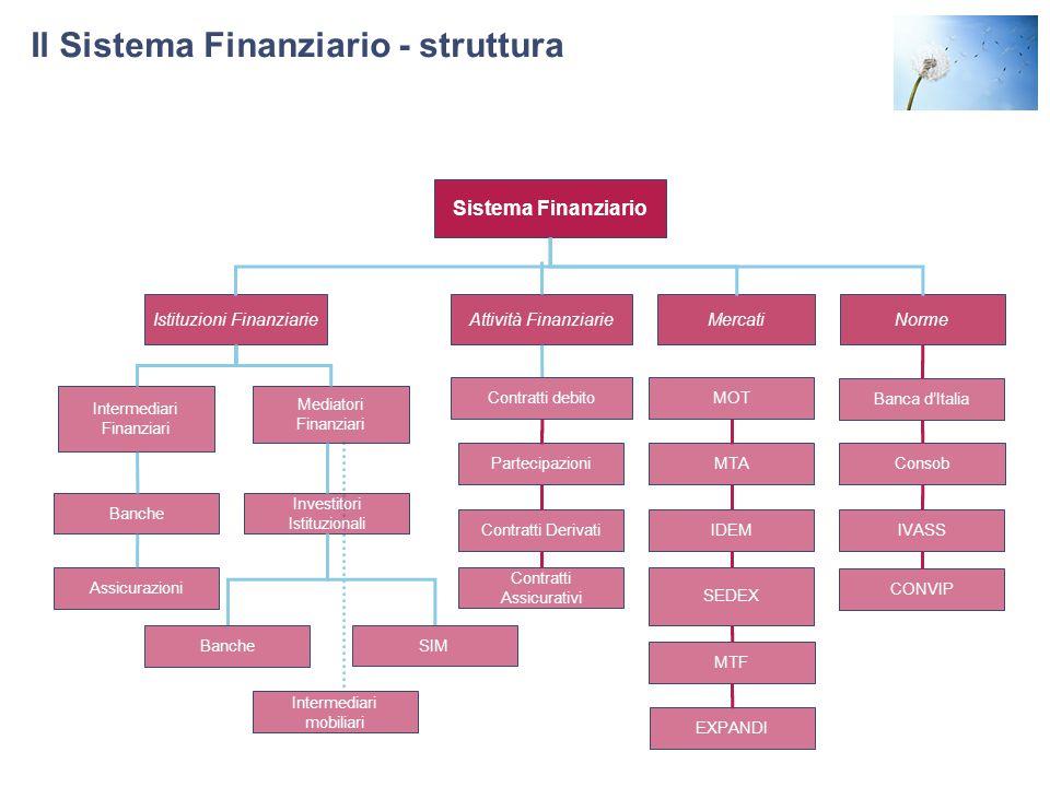 Il Sistema Finanziario - struttura Sistema Finanziario Istituzioni FinanziarieNorme Mediatori Finanziari Intermediari Finanziari MOT MTA IDEM SEDEX MT