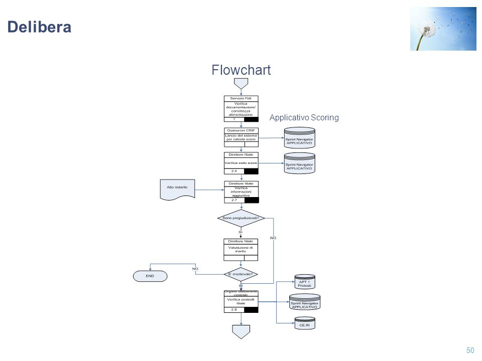 50 Delibera Flowchart Applicativo Scoring