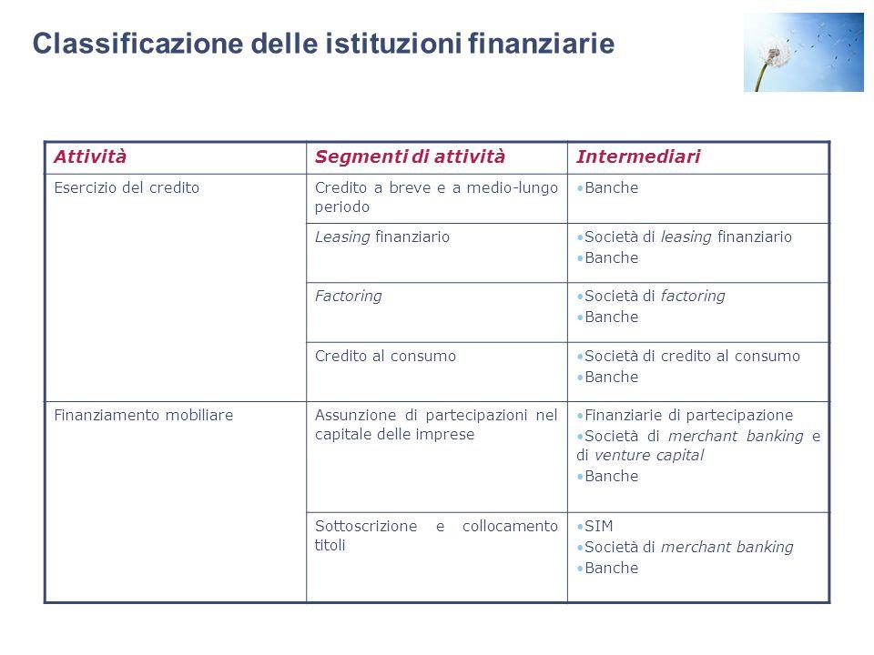 Classificazione delle istituzioni finanziarie AttivitàSegmenti di attivitàIntermediari Esercizio del credito Credito a breve e a medio-lungo periodo B