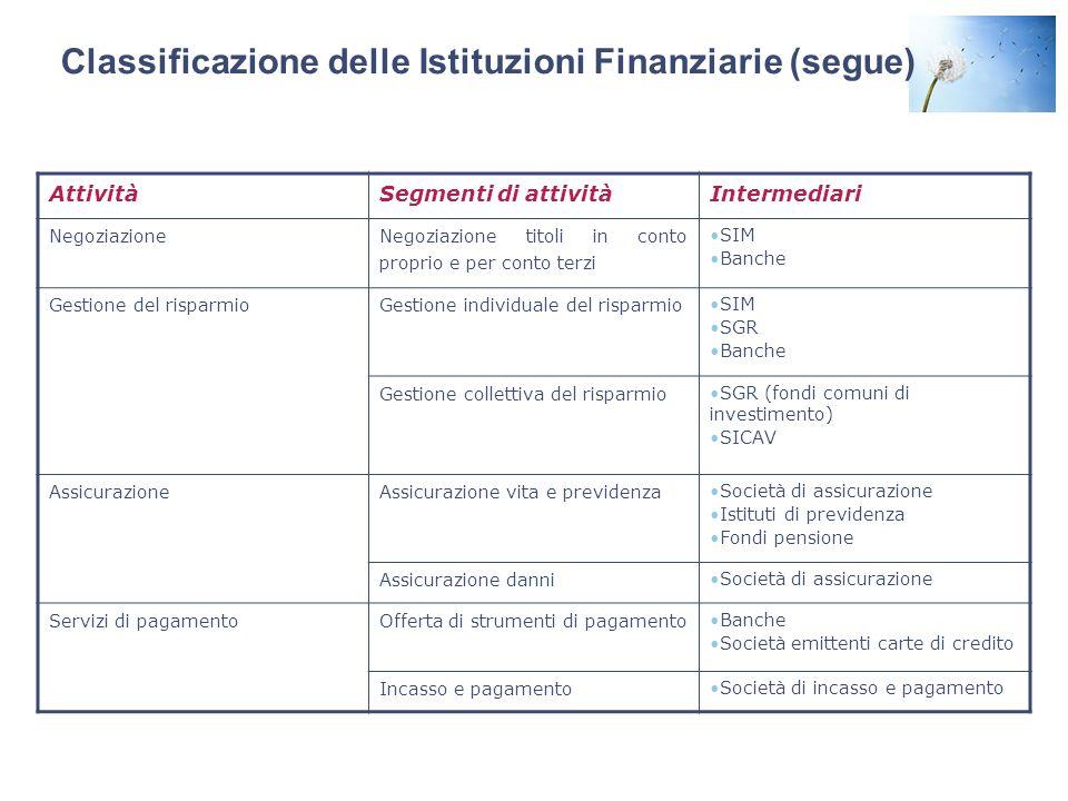 Classificazione delle Istituzioni Finanziarie (segue) AttivitàSegmenti di attivitàIntermediari Negoziazione Negoziazione titoli in conto proprio e per