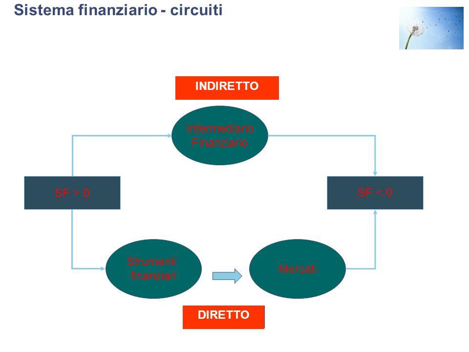 Sistema finanziario - circuiti SF > 0 SF < 0 Strumenti finanziari Mercati DIRETTO Intermediario Finanziario INDIRETTO