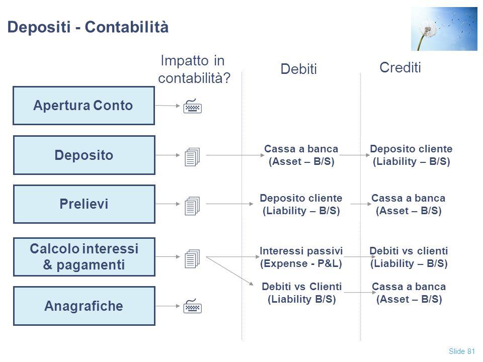 Slide 81 Depositi - Contabilità Apertura Conto Deposito Prelievi Calcolo interessi & pagamenti Anagrafiche Impatto in contabilità? Crediti Debiti 7 4