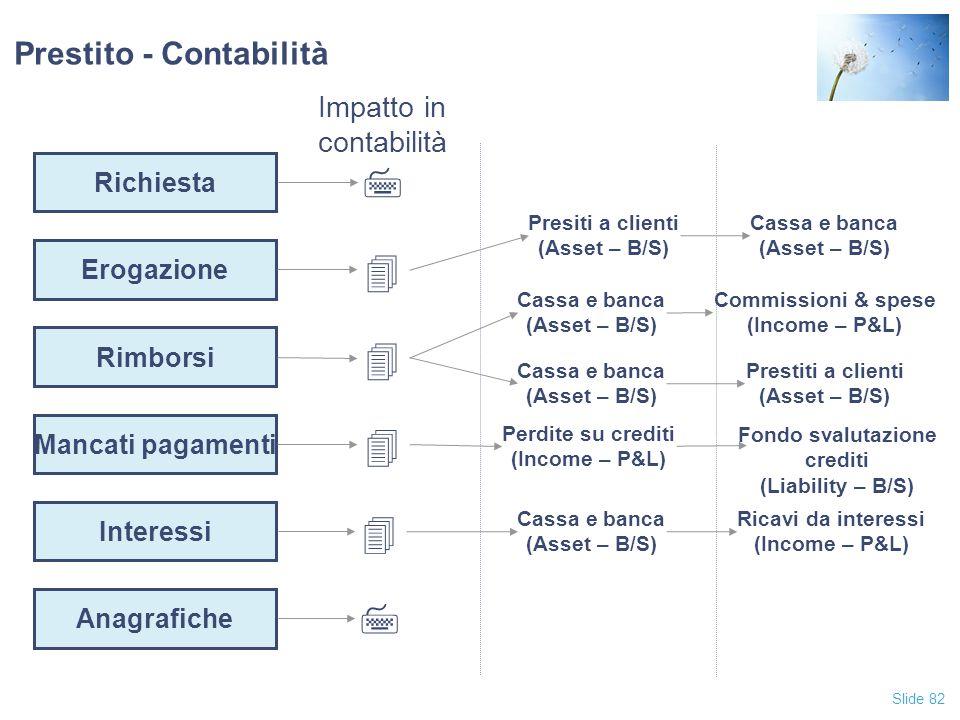 Slide 82 Prestito - Contabilità Richiesta Erogazione Rimborsi Mancati pagamenti Anagrafiche Interessi Impatto in contabilità 7 4 Presiti a clienti (As