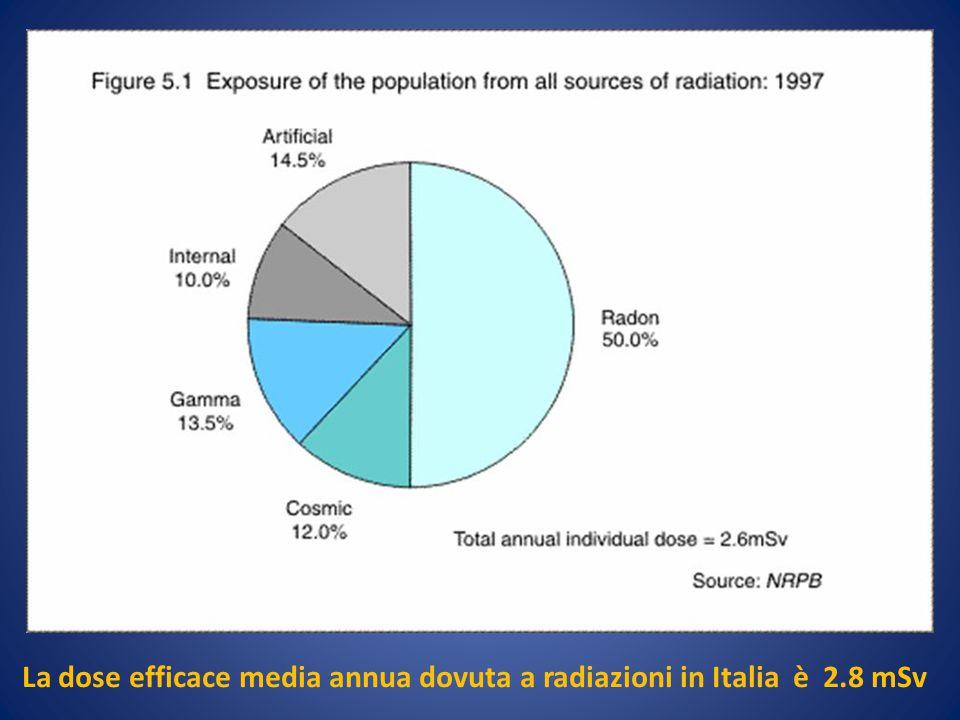 La dose efficace media annua dovuta a radiazioni in Italia è 2.8 mSv