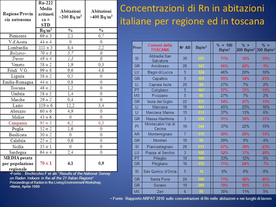 Regione/Provin cia autonoma Rn-222 Media aritmeti ca ± STD Abitazioni >200 Bq/m 3 Abitazioni >400 Bq/m 3 Bq/m 3 % Piemonte69 ± 32,10,7 V.d'Aosta44 ± 4