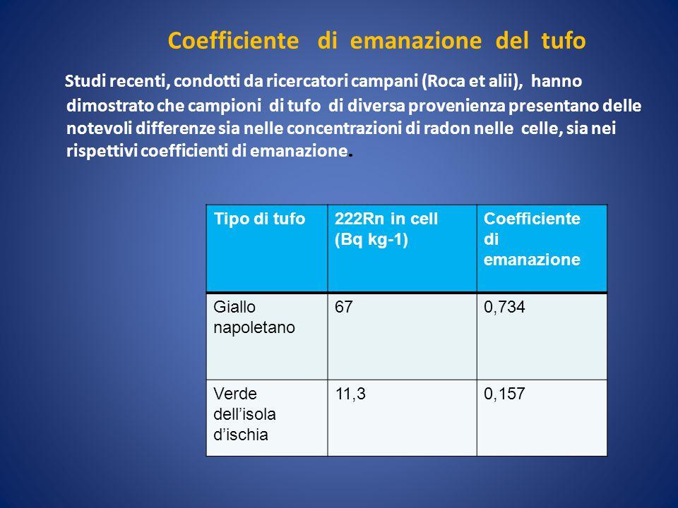 Studi recenti, condotti da ricercatori campani (Roca et alii), hanno dimostrato che campioni di tufo di diversa provenienza presentano delle notevoli