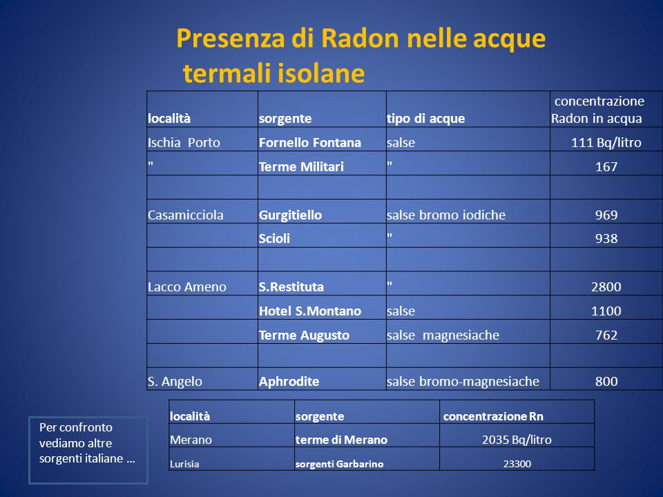 Presenza di Radon nelle acque termali isolane localitàsorgentetipo di acque concentrazione Radon in acqua Ischia PortoFornello Fontanasalse111 Bq/litr