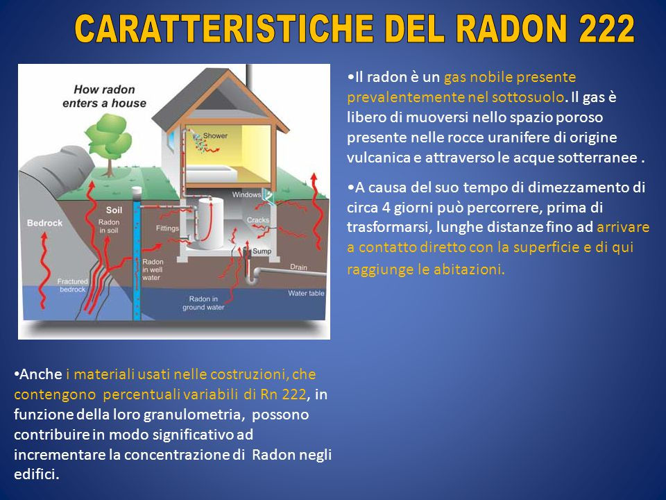Il radon è un gas nobile presente prevalentemente nel sottosuolo. Il gas è libero di muoversi nello spazio poroso presente nelle rocce uranifere di or