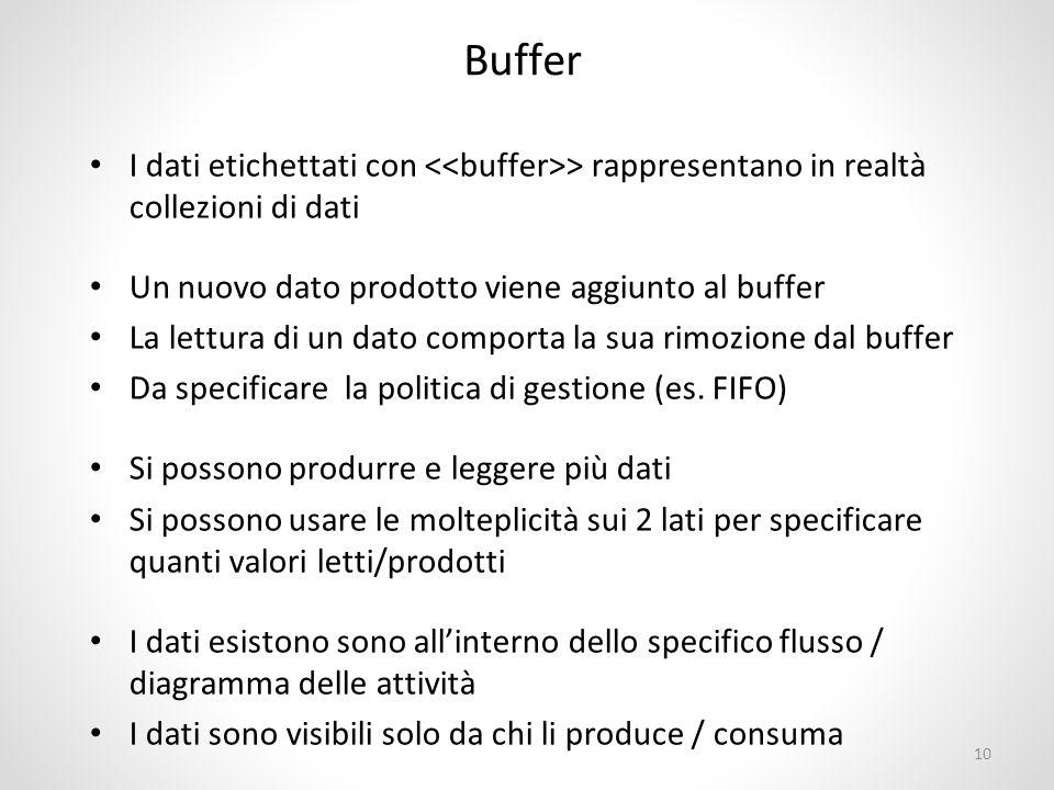 Buffer I dati etichettati con > rappresentano in realtà collezioni di dati Un nuovo dato prodotto viene aggiunto al buffer La lettura di un dato comporta la sua rimozione dal buffer Da specificare la politica di gestione (es.