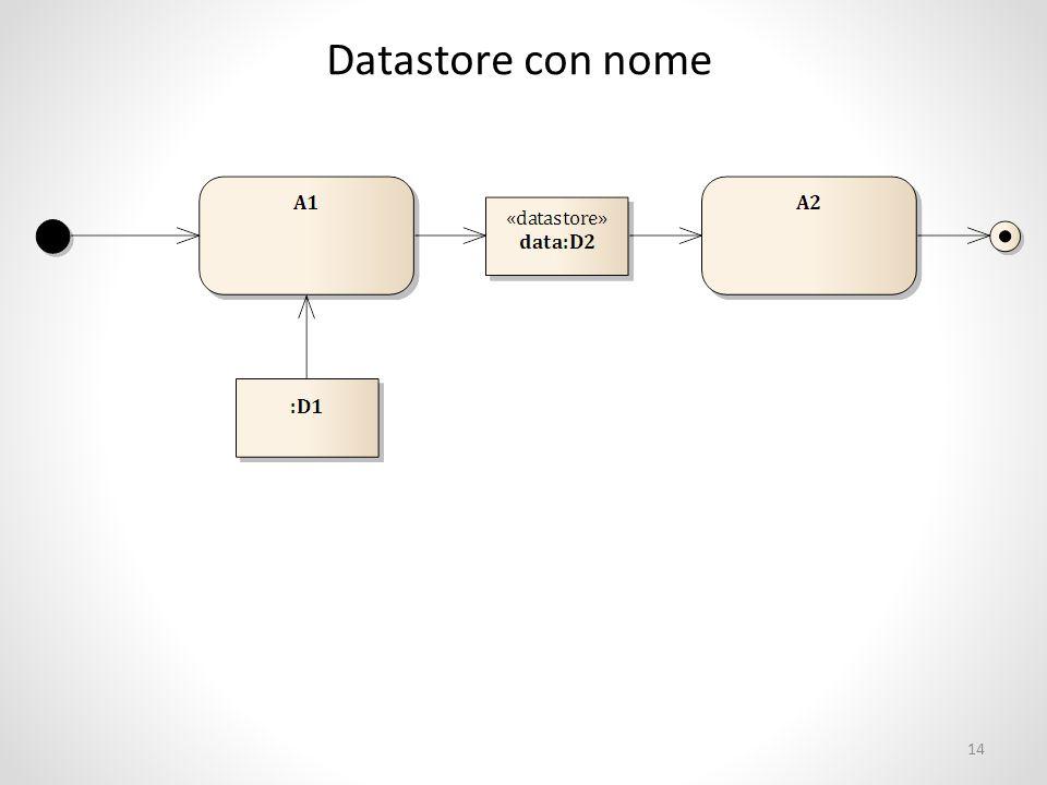 Datastore con nome 14