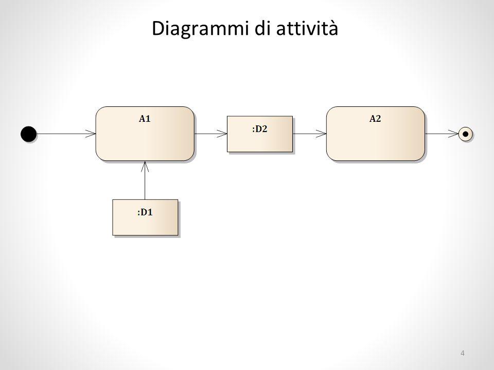 Semantica Condizione necessaria per l'esecuzione di A1 è che sia disponibile il dato :D1 L'esecuzione di A1 produce il dato :D2 Condizione necessaria per l'esecuzione di A2 è che sia disponibile il dato :D2 L'esecuzione di A2 termina il flusso complessivo 5